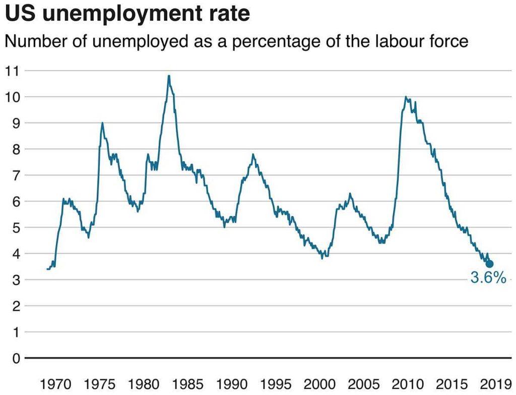 График безработицы в Америке