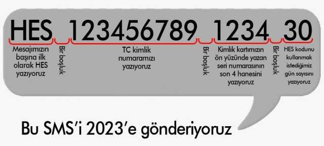 Как получит код HES в Турции через СМС